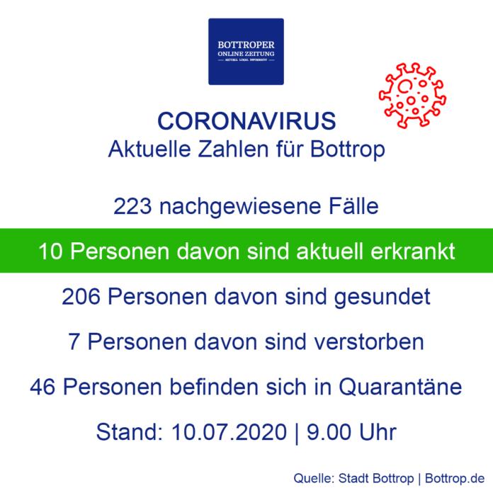 Coronavirus In Bottrop