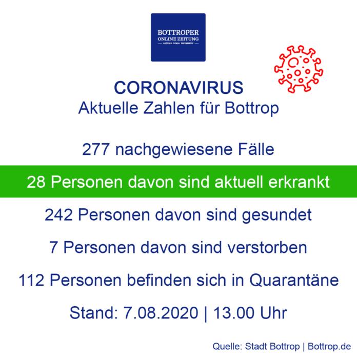 Corona Zahlen Bottrop